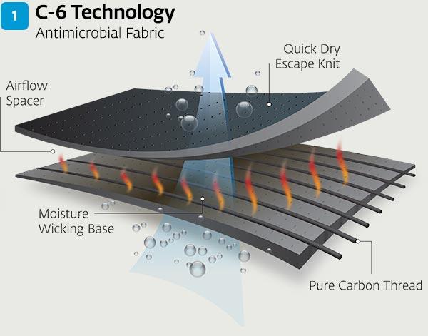 donjoy-clima-flex-oa-knee-brace-c6-technology.jpg